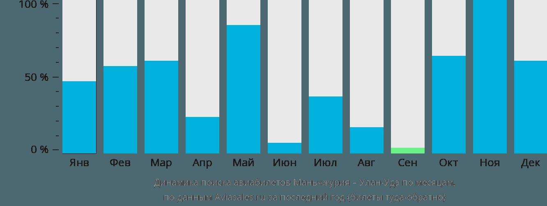 Динамика поиска авиабилетов из Маньчжурии в Улан-Удэ по месяцам