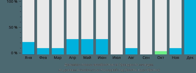 Динамика поиска авиабилетов из Оринджа по месяцам