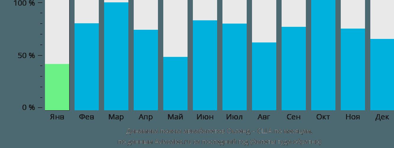 Динамика поиска авиабилетов из Окленда в США по месяцам