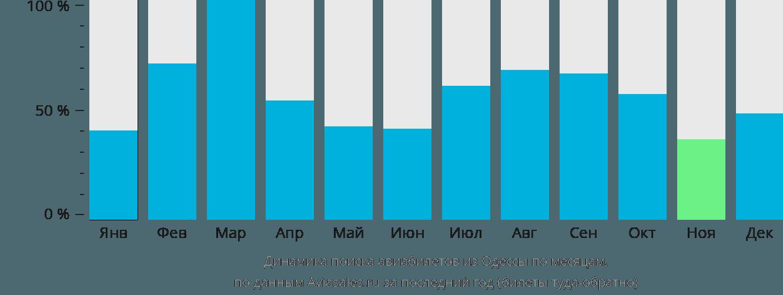 Динамика поиска авиабилетов из Одессы по месяцам