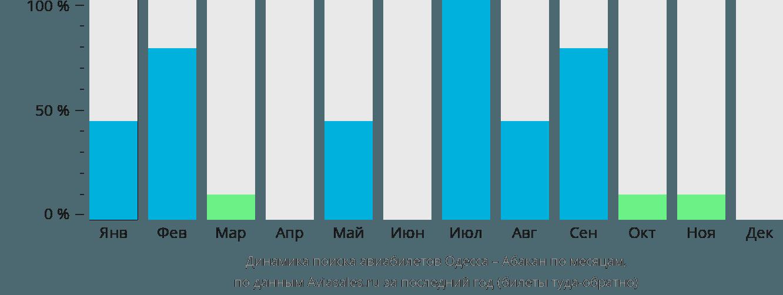 Динамика поиска авиабилетов из Одессы в Абакан по месяцам