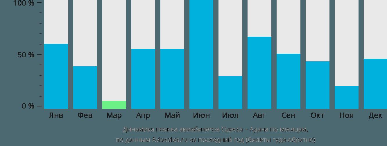 Динамика поиска авиабилетов из Одессы в Адану по месяцам