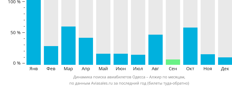 Динамика поиска авиабилетов из Одессы в Алжир по месяцам