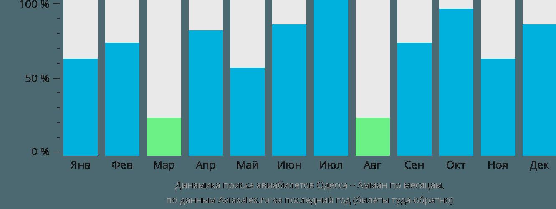 Динамика поиска авиабилетов из Одессы в Амман по месяцам