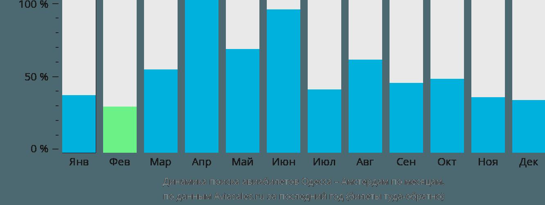 Динамика поиска авиабилетов из Одессы в Амстердам по месяцам