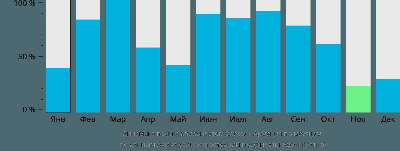 Динамика поиска авиабилетов из Одессы в Армению по месяцам