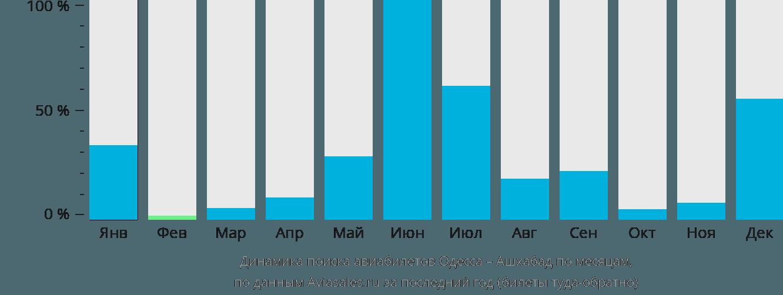 Динамика поиска авиабилетов из Одессы в Ашхабад по месяцам
