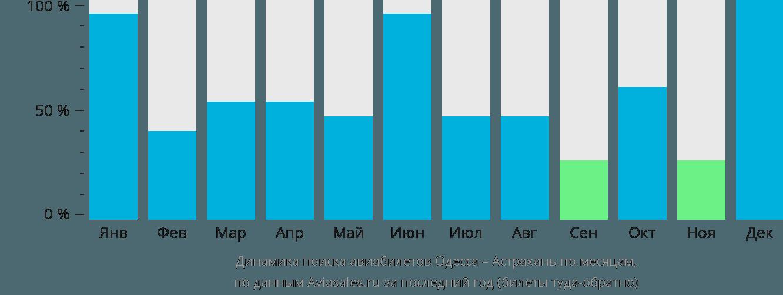 Динамика поиска авиабилетов из Одессы в Астрахань по месяцам