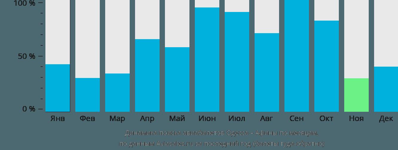 Динамика поиска авиабилетов из Одессы в Афины по месяцам