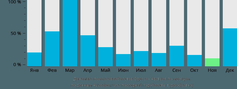 Динамика поиска авиабилетов из Одессы в Австрию по месяцам