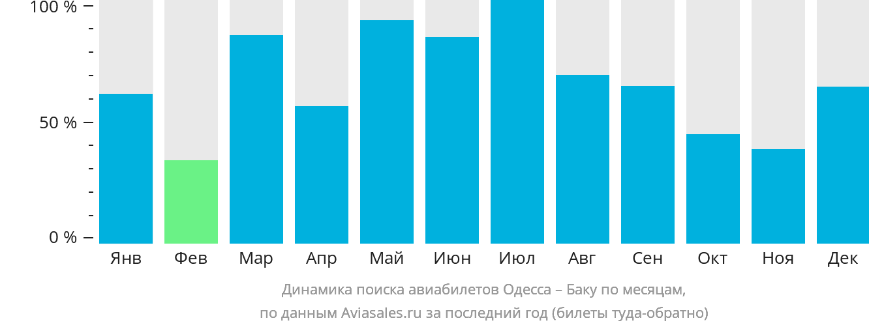 Динамика поиска авиабилетов из Одессы в Баку по месяцам
