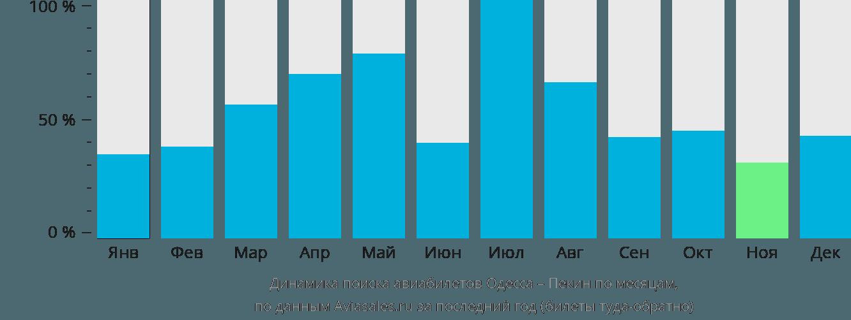 Динамика поиска авиабилетов из Одессы в Пекин по месяцам