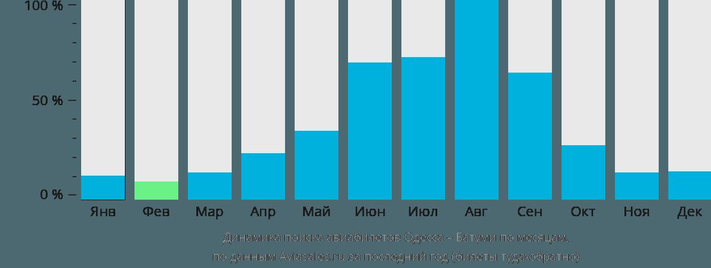 Динамика поиска авиабилетов из Одессы в Батуми по месяцам