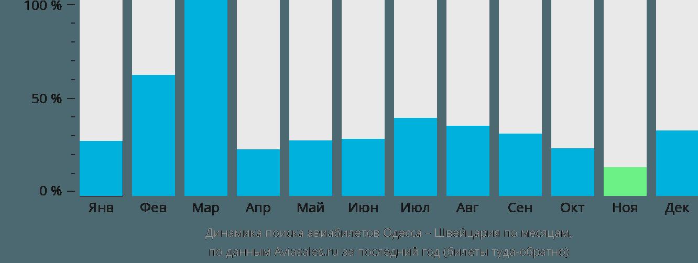 Динамика поиска авиабилетов из Одессы в Швейцарию по месяцам