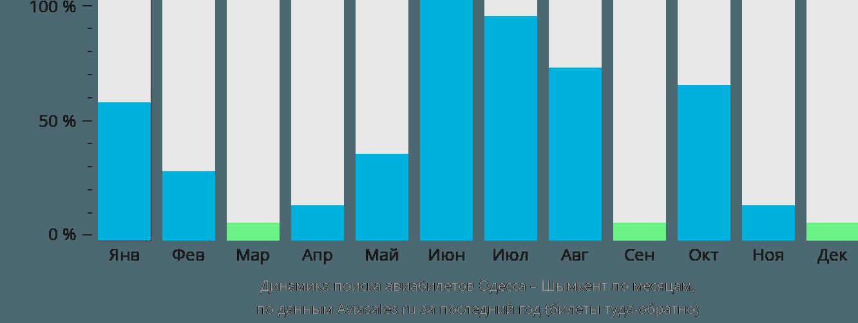 Динамика поиска авиабилетов из Одессы в Шымкент по месяцам