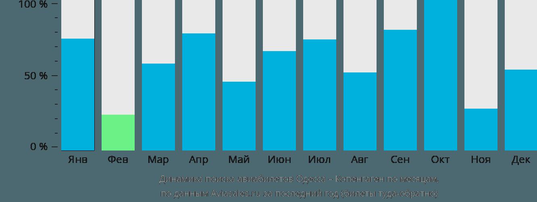 Динамика поиска авиабилетов из Одессы в Копенгаген по месяцам