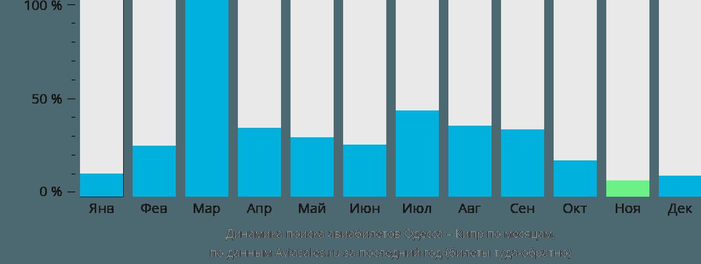 Динамика поиска авиабилетов из Одессы на Кипр по месяцам