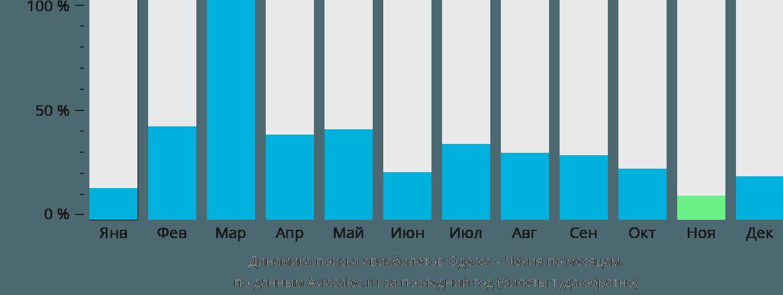 Динамика поиска авиабилетов из Одессы в Чехию по месяцам