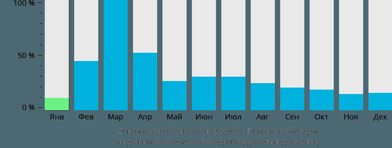 Динамика поиска авиабилетов из Одессы в Германию по месяцам