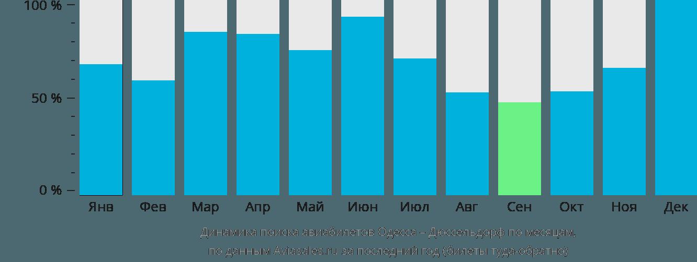 Динамика поиска авиабилетов из Одессы в Дюссельдорф по месяцам