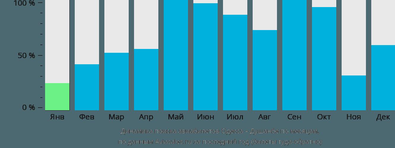Динамика поиска авиабилетов из Одессы в Душанбе по месяцам