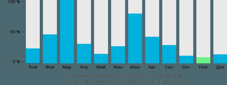 Динамика поиска авиабилетов из Одессы в Эстонию по месяцам
