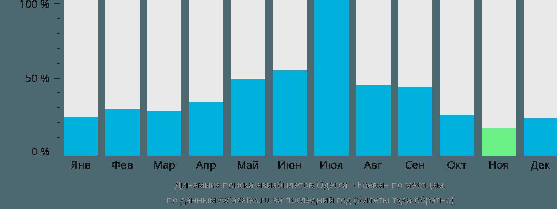Динамика поиска авиабилетов из Одессы в Ереван по месяцам