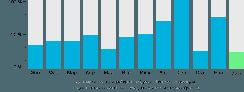 Динамика поиска авиабилетов из Одессы в Бишкек по месяцам