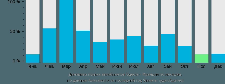 Динамика поиска авиабилетов из Одессы во Францию по месяцам