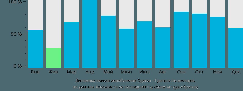 Динамика поиска авиабилетов из Одессы в Гданьск по месяцам