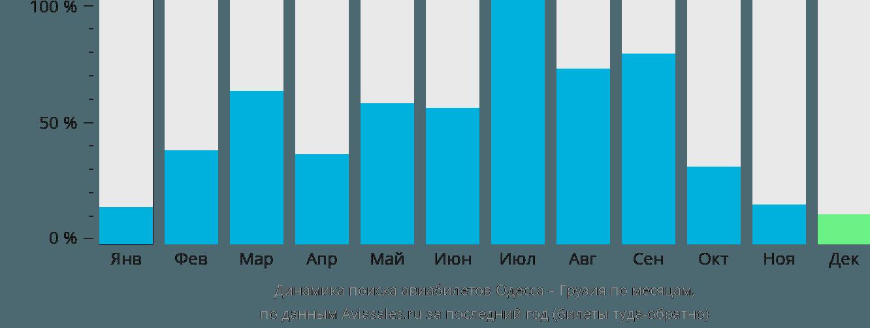 Динамика поиска авиабилетов из Одессы в Грузию по месяцам