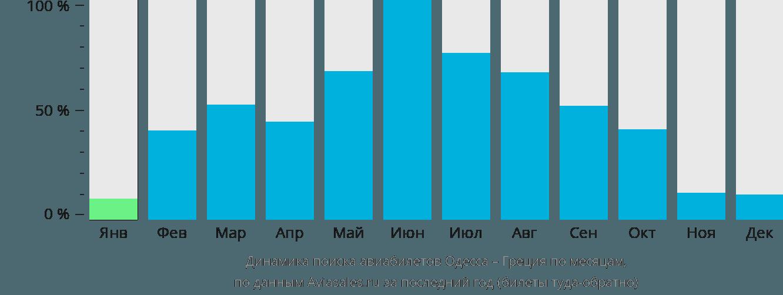 Динамика поиска авиабилетов из Одессы в Грецию по месяцам