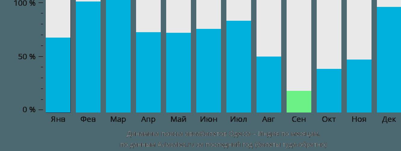 Динамика поиска авиабилетов из Одессы в Индию по месяцам