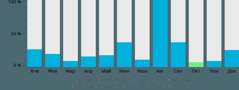 Динамика поиска авиабилетов из Одессы в Кабул по месяцам