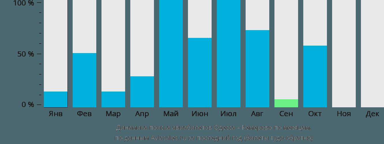 Динамика поиска авиабилетов из Одессы в Кемерово по месяцам