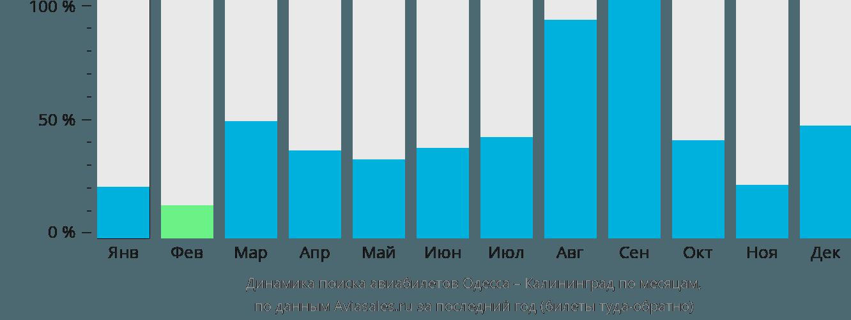 Динамика поиска авиабилетов из Одессы в Калининград по месяцам