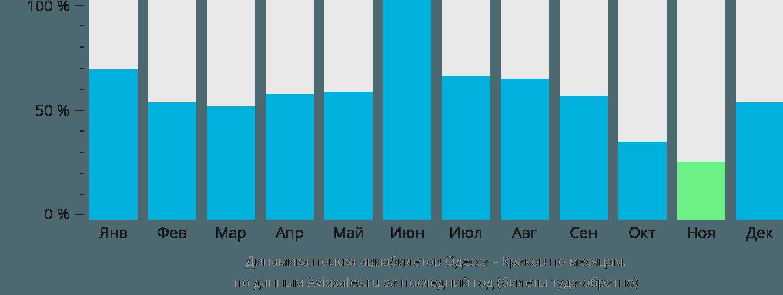 Динамика поиска авиабилетов из Одессы в Краков по месяцам