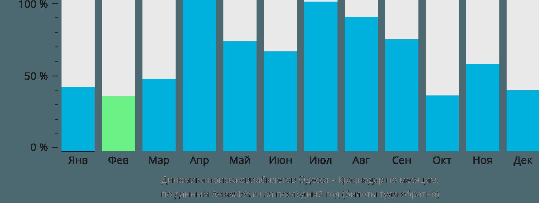 Динамика поиска авиабилетов из Одессы в Краснодар по месяцам