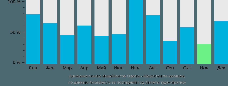Динамика поиска авиабилетов из Одессы в Казахстан по месяцам