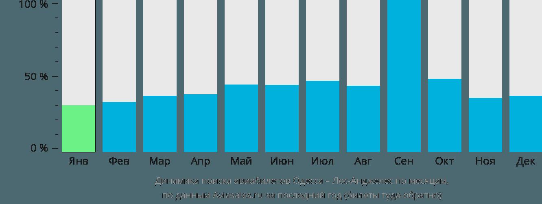 Динамика поиска авиабилетов из Одессы в Лос-Анджелес по месяцам