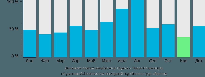 Динамика поиска авиабилетов из Одессы в Львов по месяцам