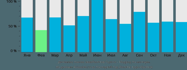 Динамика поиска авиабилетов из Одессы в Мадрид по месяцам