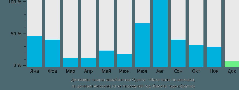 Динамика поиска авиабилетов из Одессы в Махачкалу по месяцам