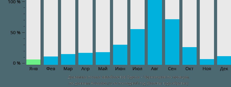 Динамика поиска авиабилетов из Одессы в Черногорию по месяцам