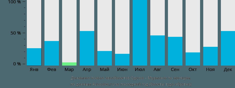 Динамика поиска авиабилетов из Одессы в Мурманск по месяцам