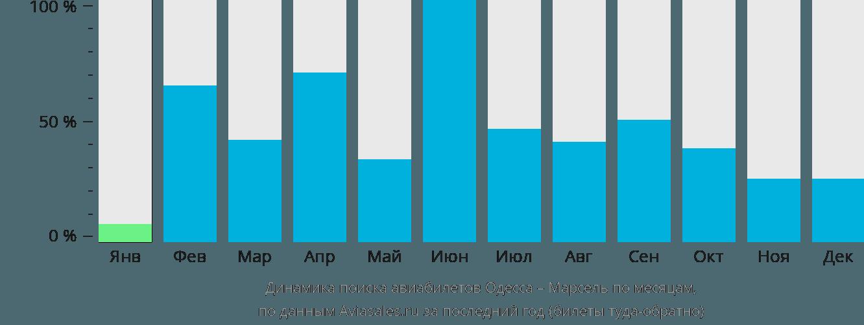Динамика поиска авиабилетов из Одессы в Марсель по месяцам