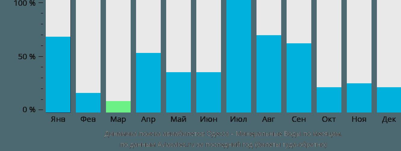 Динамика поиска авиабилетов из Одессы в Минеральные Воды по месяцам