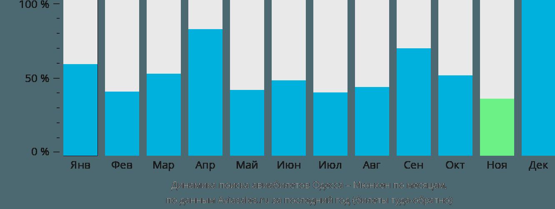 Динамика поиска авиабилетов из Одессы в Мюнхен по месяцам