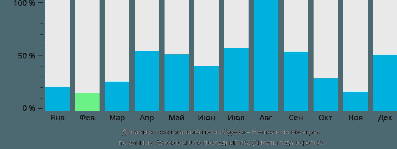 Динамика поиска авиабилетов из Одессы в Неаполь по месяцам