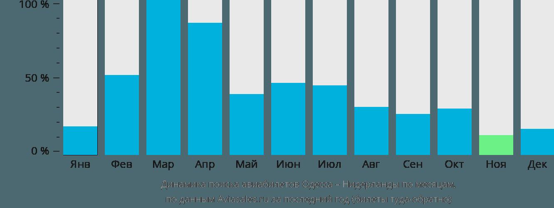 Динамика поиска авиабилетов из Одессы в Нидерланды по месяцам